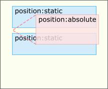 Изучаем CSS-позиционирование за 10 шагов